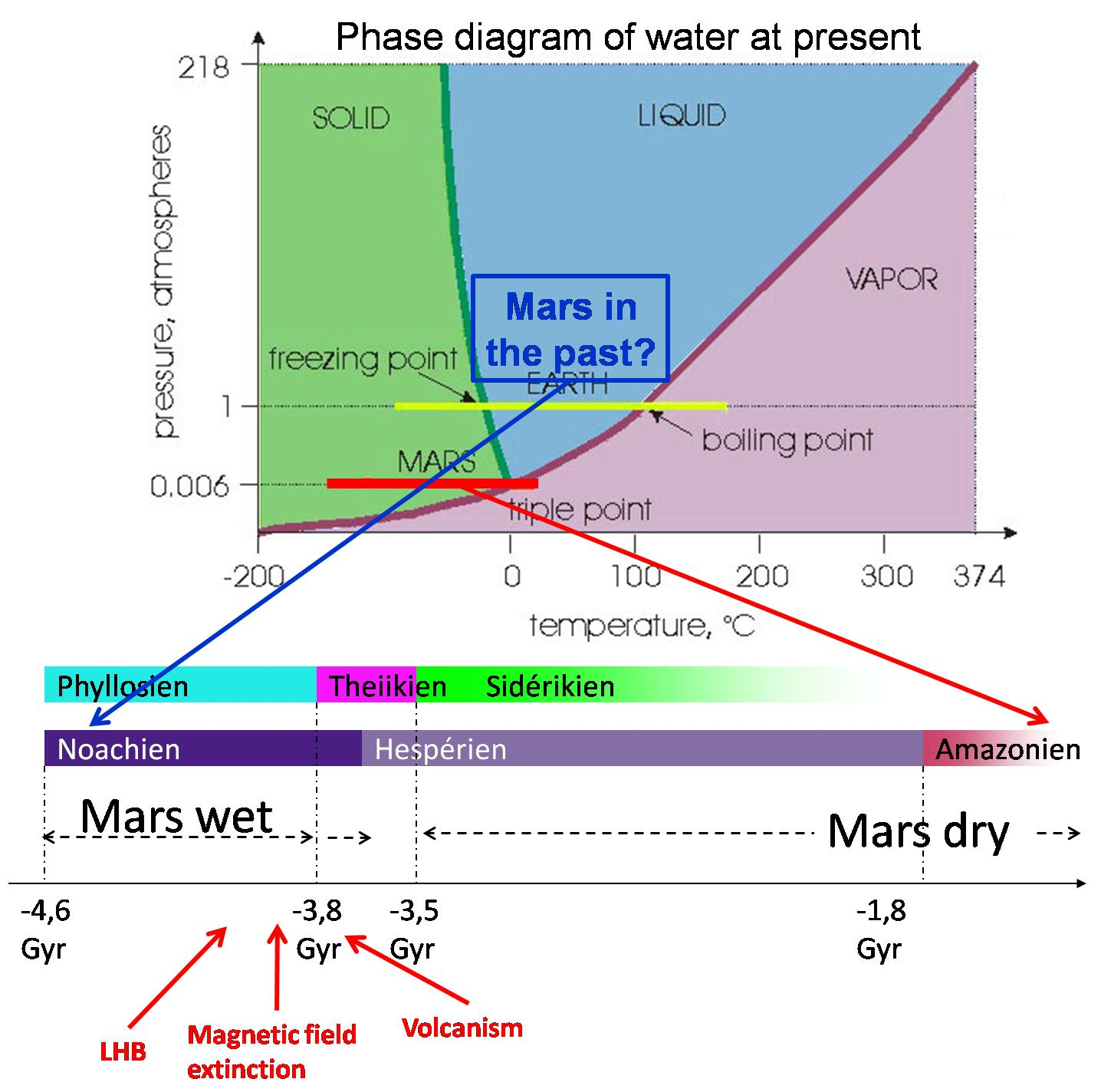 Ucl elic study of the habitability of terrestrial planets of water phase diagram pooptronica